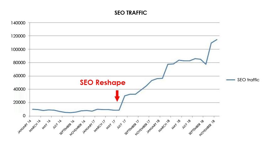 SEO Traffic / SEO Reshape